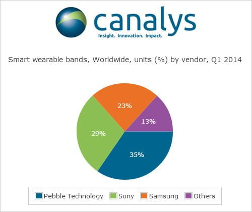 canalys-fitbit-pebble