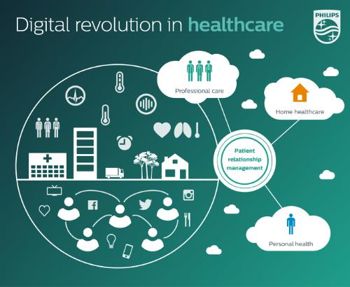 Royal Philips Digital Healthcare