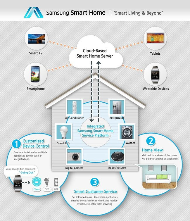 samsung-smart-home-schema