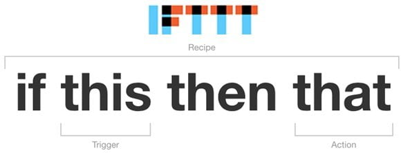 IFTTT-words