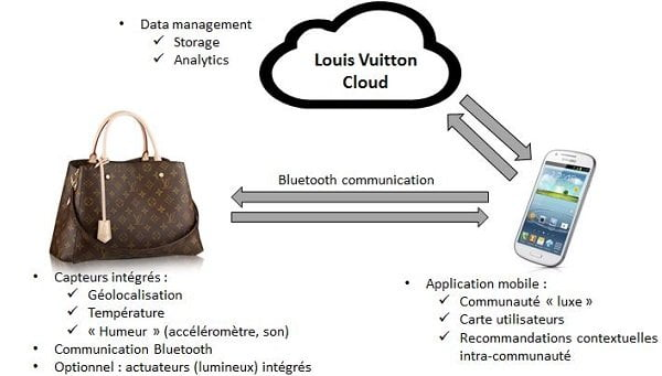 louis-vuitton-sac-connecte