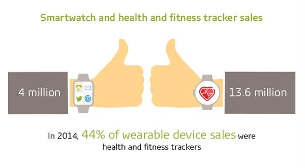 gfk-wearables-infographie-2