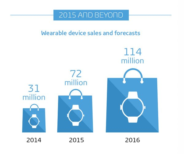 gfk-wearables-infographie-4