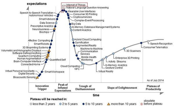 gartner-cycle-iot