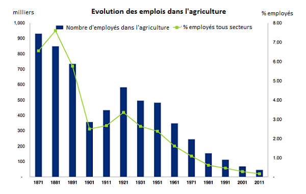 emplois-agriculture