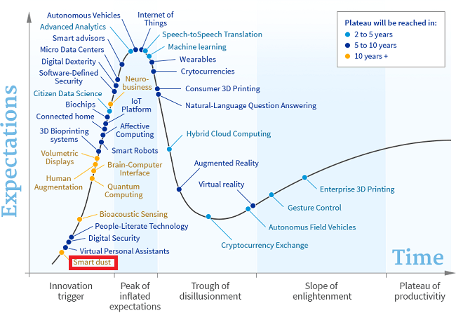 gartner-cycle-new-smart-dust