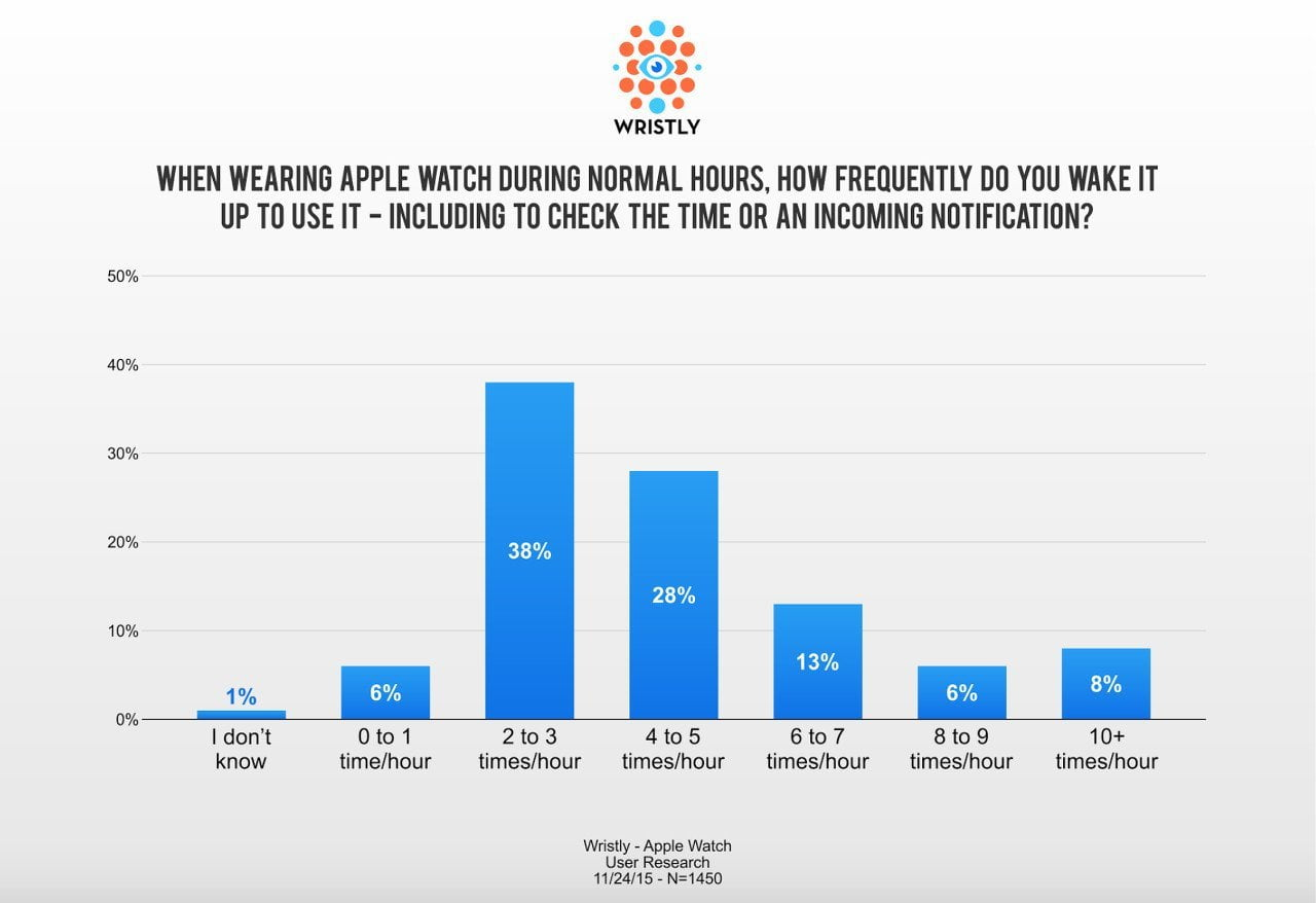 usage-frequency-apple-watch