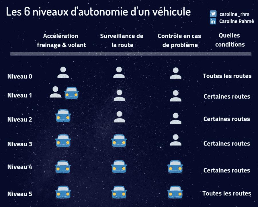 niveaux autonomie voiture
