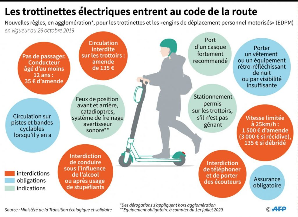 loi trottinette electrique paris france code