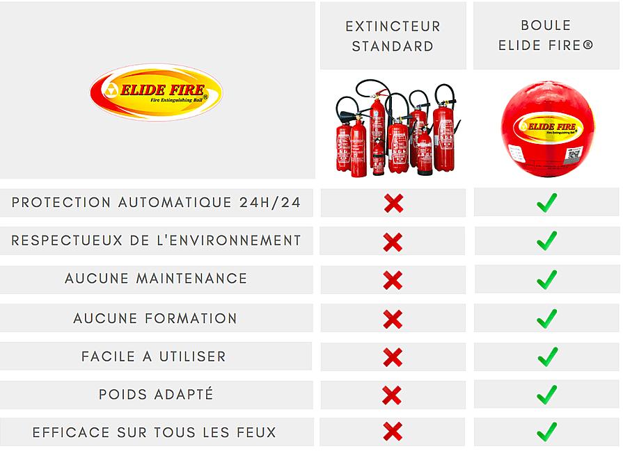 extincteur versus boule anti feu Elide Fire