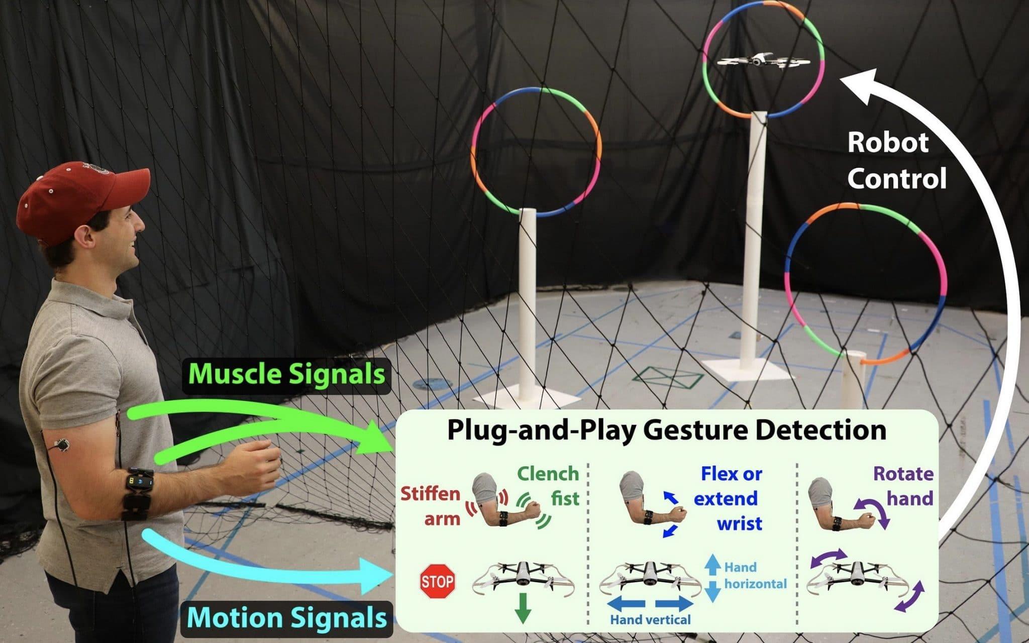 details mouvement drone controle bras