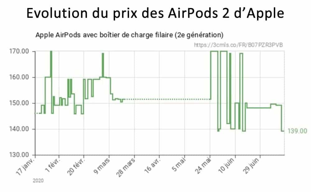 Promotion Apple AirPods 2