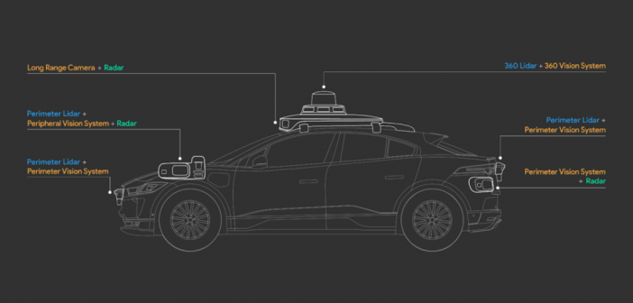 schéma des différents capteurs et systèmes sur une voiture autonome waymo