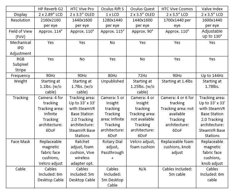 Comparaison HP Reverb G2