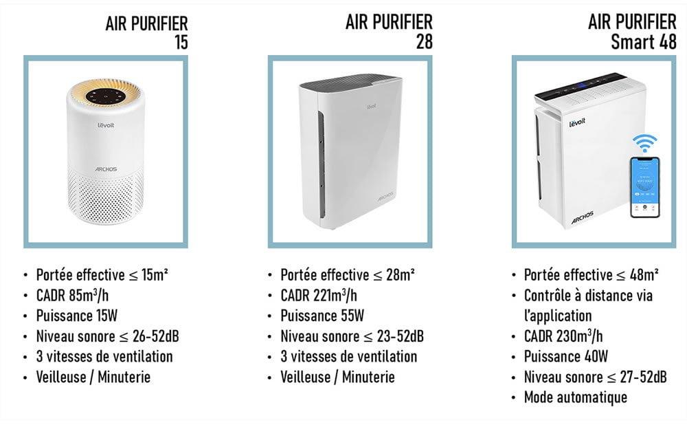 Nouvelle gamme de purificateurs d'air Archos