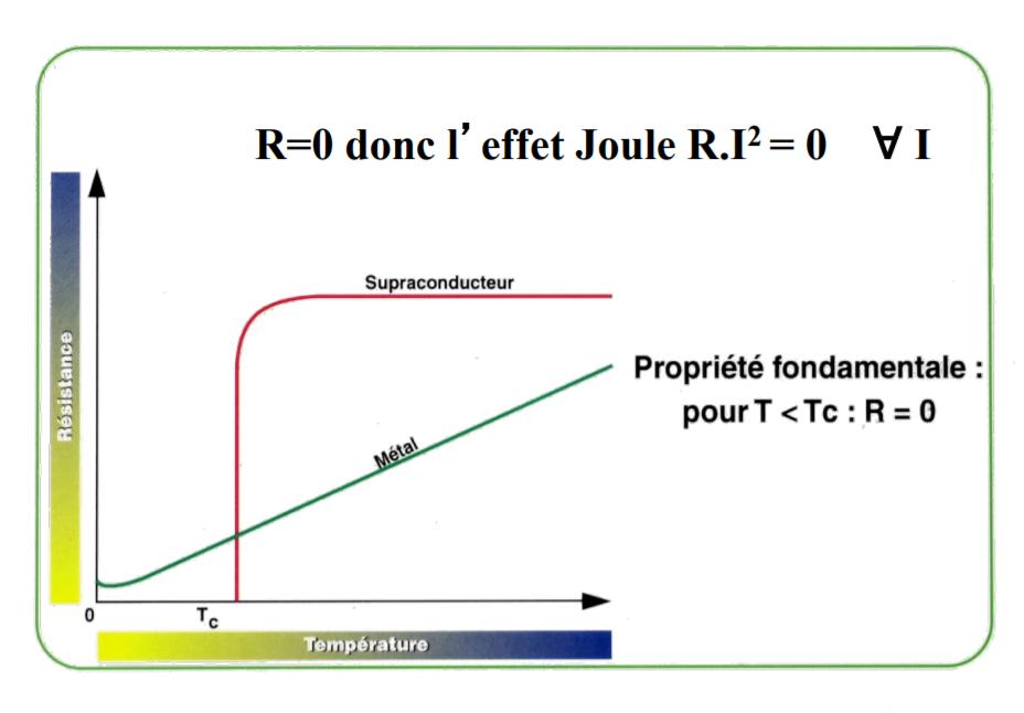 Schéma supraconductivité cryogénie
