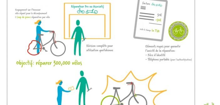 L'opération Coup de pouce vélo prolongée jusqu'au 31 mars 2021