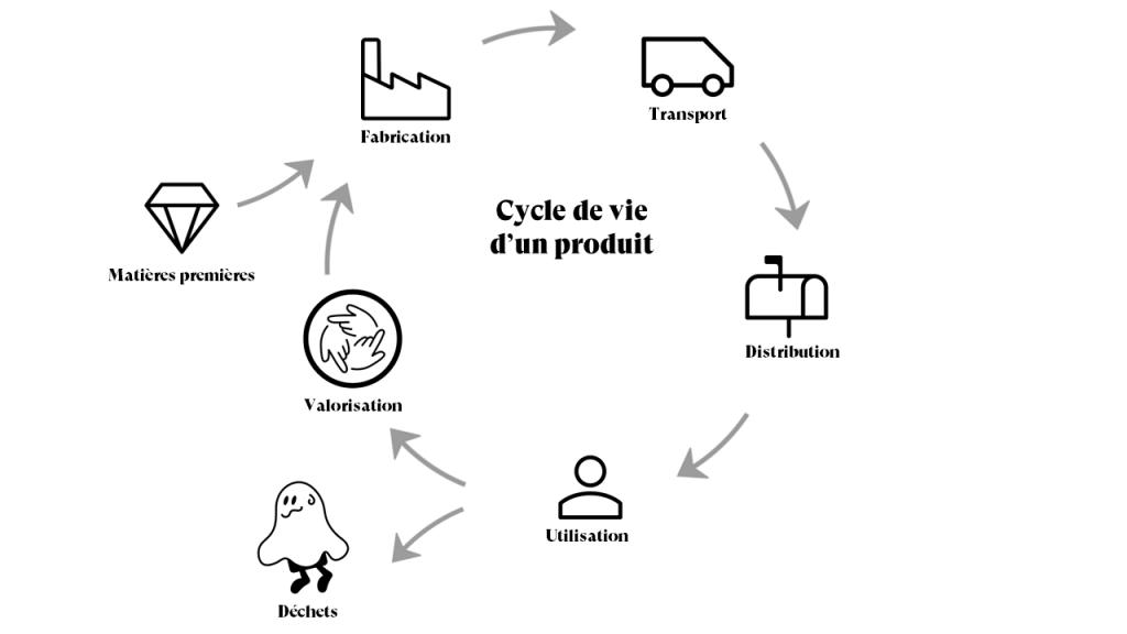 back market écologie