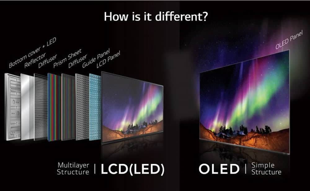 OLED différences LCD