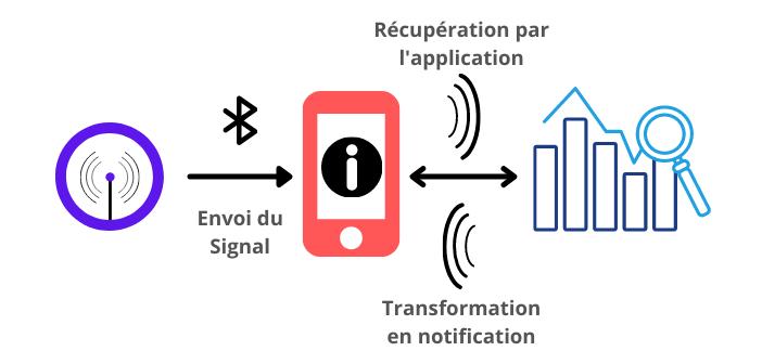 Schéma du fonctionnement d'un Beacon