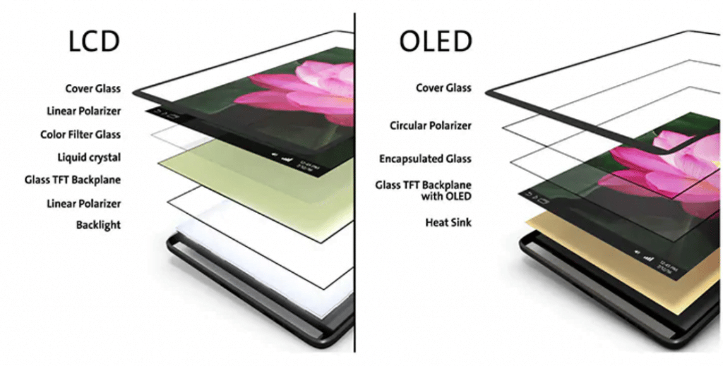 écrans OLED smartphones pliables