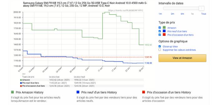 historique des prix du Samsung galaxy Z fold 2