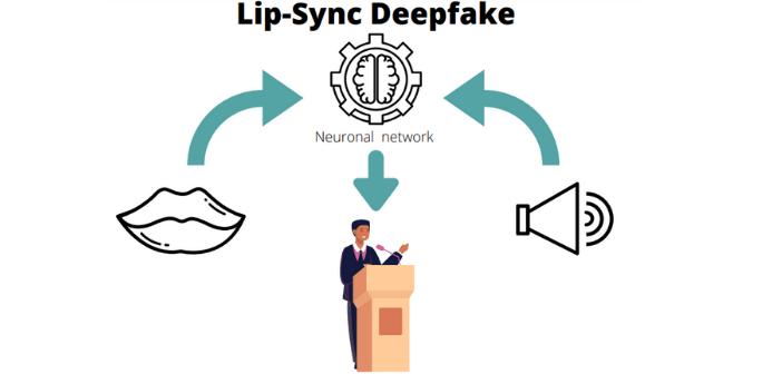 Le Lip-Sync Deepfake transforme le discours que vous souhaitez grâce à des logiciels de deepfake
