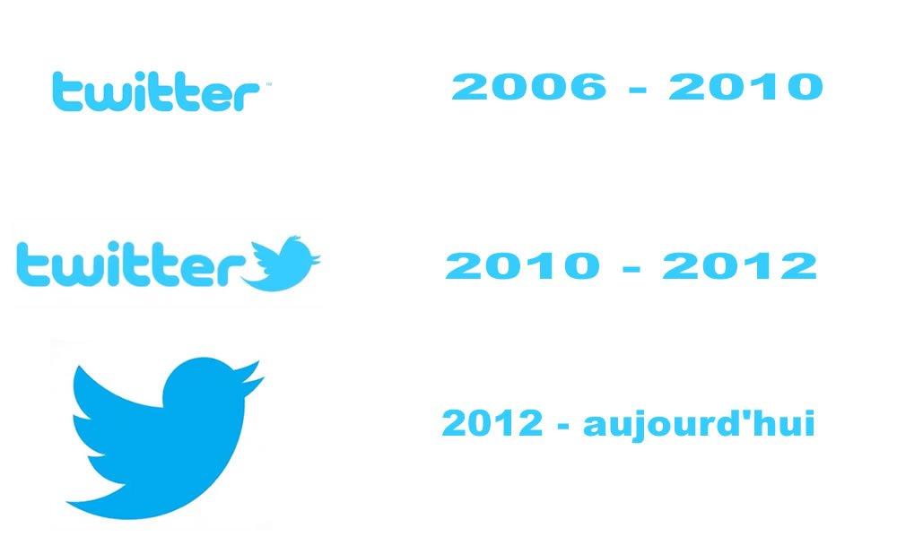 Logo Twitter évolution historique dans le temps