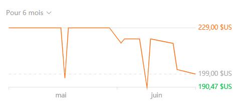 historique prix Redmi Note 10S