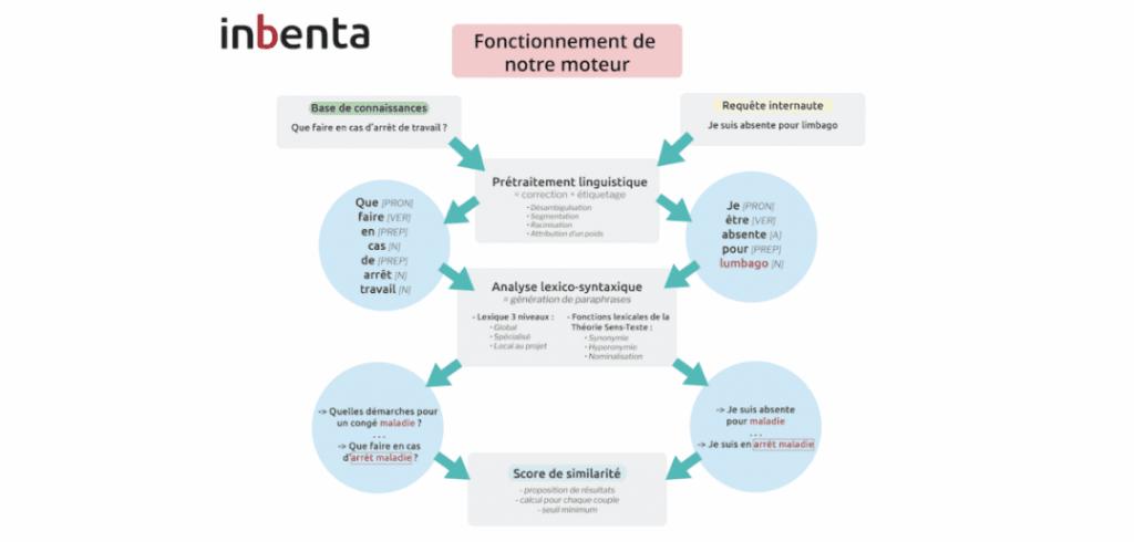 schéma de fonctionnement du moteur de recherche inbenta qui utilise la compréhension du langage naturel