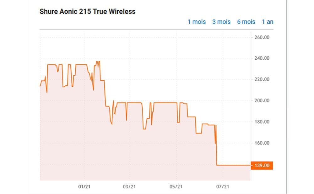 Evolution du prix des écouteurs Shure Aonic 215