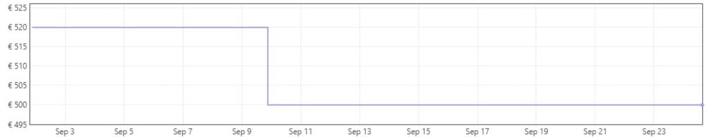 historique prix du Realme GT sur Amazon