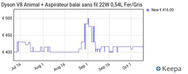 Graph évolution prix Dyson V8