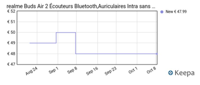 Graphe prix Realme Buds Air 2